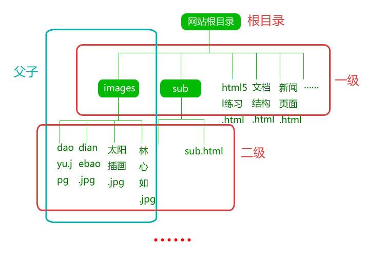 相对路径结构图.jpg
