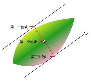 线性渐变示意图1.jpg