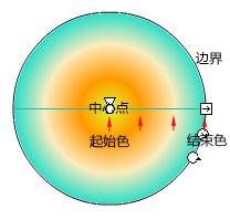radial-gradient示意图.jpg