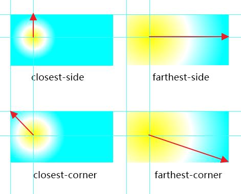放射性渐变隐式大小示意图.png