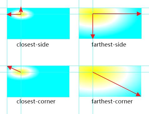 放射性渐变隐式大小示意图1.png
