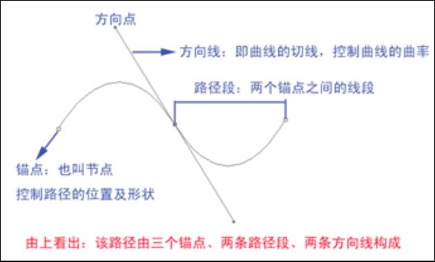 贝塞尔曲线的基本组成.png