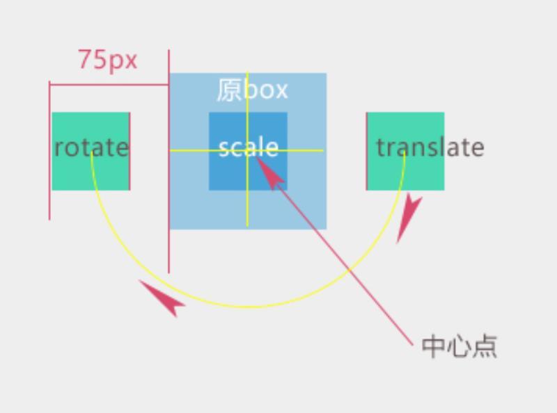 多个变形动画的图解2.jpg