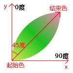 线性渐变的坐标.jpg