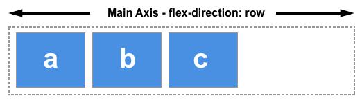 CSS3第十五课:flexbox弹性布局,一维布局最好的方法(上)