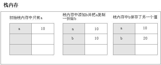 JavaScript基础12:函数传参